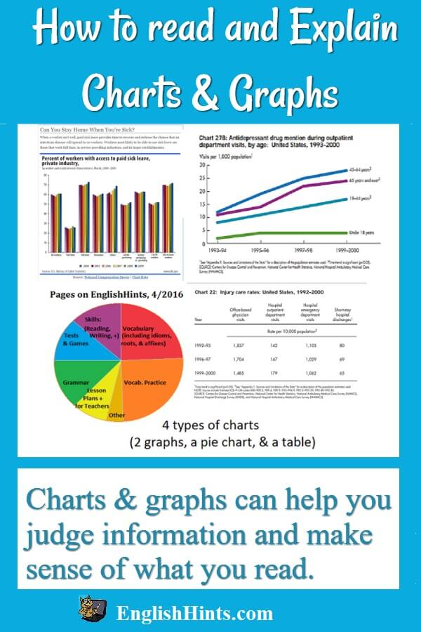 pictures of 4 types of graphs & charts, with title & text: Charts and graphs can help you judge information and make sense of what you read.