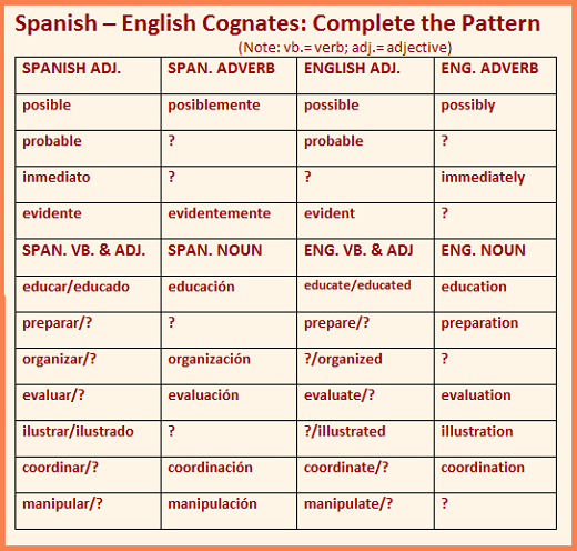 A table of Spanish-English cognates showing similarities and common endings, with blanks to complete the pattern.