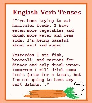 Sentences about eating that demonstrate common English verb tenses.