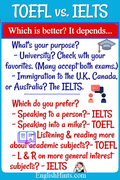 TOEFL vs. IELTS. Which is better? It depends. What's your purpose? University? Check... (Many accept both.) Immigration to the UK...? The IELTS. Which do you prefer? (for speaking, reading, etc.)