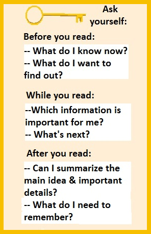 English reading comprehension strategies: things to ask yourself before, during and after reading.