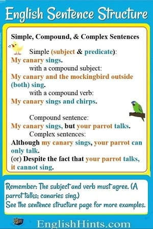 Examples of simple, compound, & complex sentences. Also a reminder that subject and predicate need to agree.