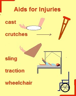 Aids for injuries: cast, crutch, sling, traction, wheelchair.