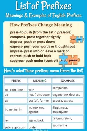 How prefixes change the meaning of the root 'press' (compress, depress, express, impress, etc.), along with the meanings of the prefixes used, taken from the List of Prefixes table below.