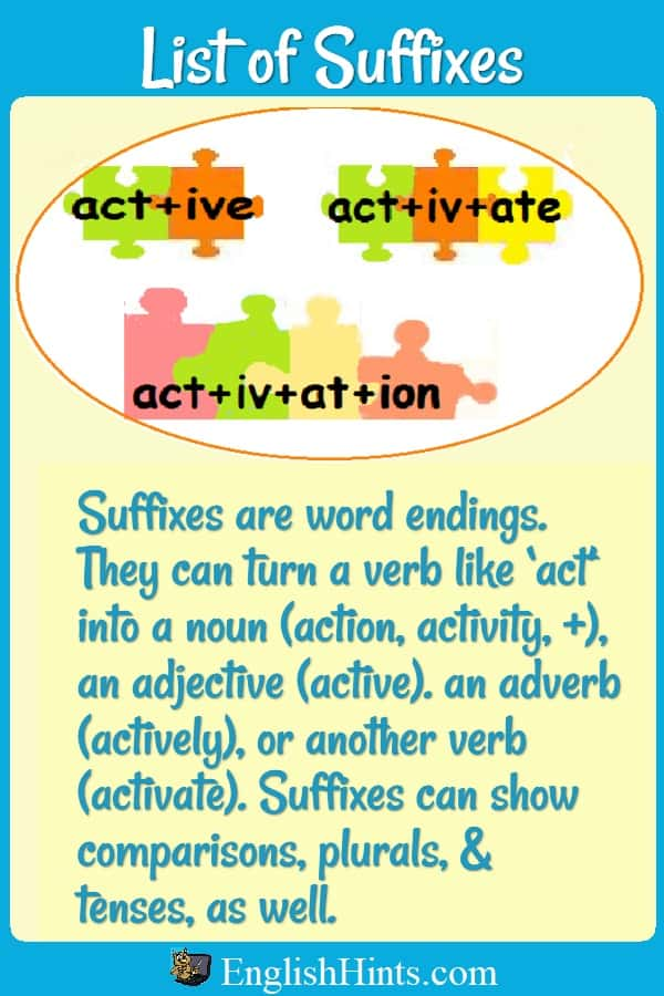 Puzzle pieces saying act+ive, act+iv+ate,& act+iv+at+ion. Text explains how suffixes can turn 'act' into nouns (action...activation), an adjective (active)... & another verb (activate.)