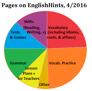 a pie chart with different colored sections showing the proportion of vocabulary and other types of pages on the EnglishHints website