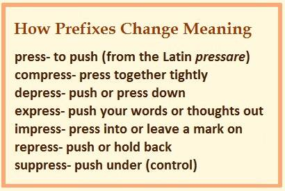 How prefixes change meanings-- demonstrating with press, compress, depress, express, impress, repress, & suppress and their meanings.