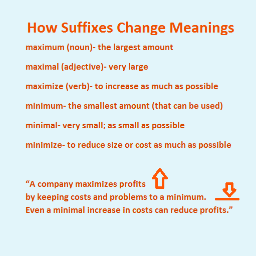 How suffixes change meaning-- a demonstration with maximum, maximal, maximize and minimum, etc. including definitions and an example about maximizing profits by keeping costs to a minimum.