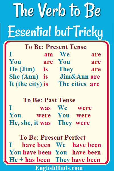 Tenses table for the verb 'to be.'