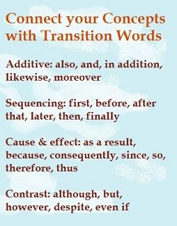 an infographic listing the main types of transition words: additive, sequencing, cause & effect, and contrast, with examples of each